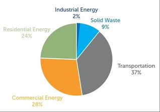 Missoula Carbon Emissions by Sector   Image courtesy of  Climate Smart Missoula .