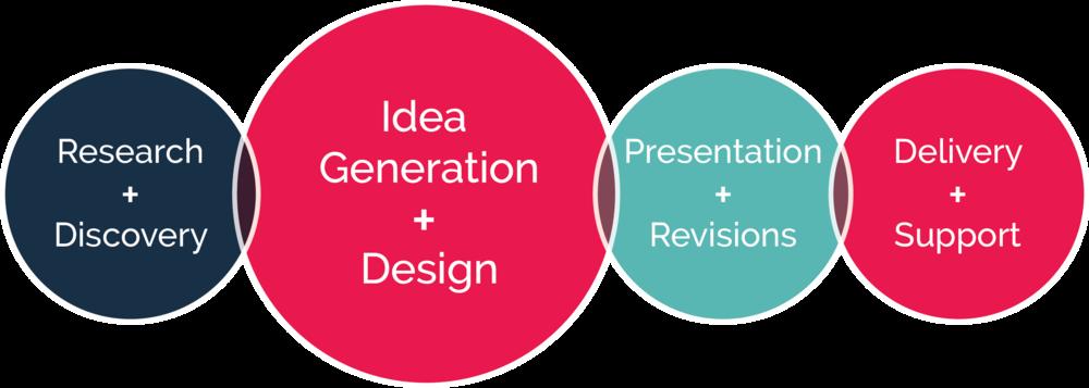 Brand Design Process.png