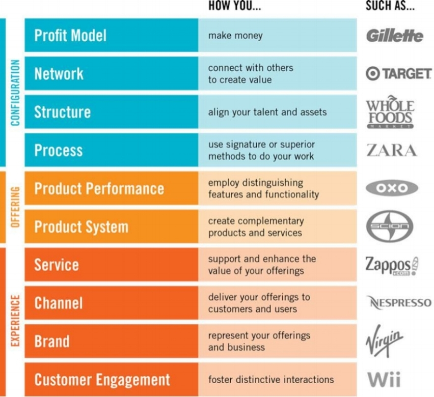 Image credit: Doblin, Ten Types of Innovation