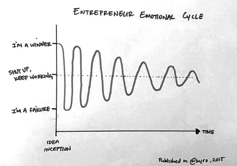 Entrepeneur emotional graph.jpg