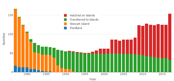 The rise and fall of the Kakapo population over the years! From  NZ DOC