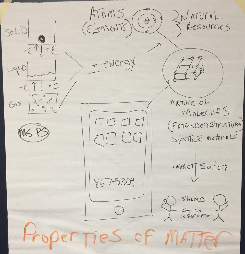 Matter: Structure and Properties.JPG