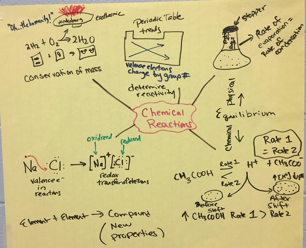 HS Chemical Reactions.JPG
