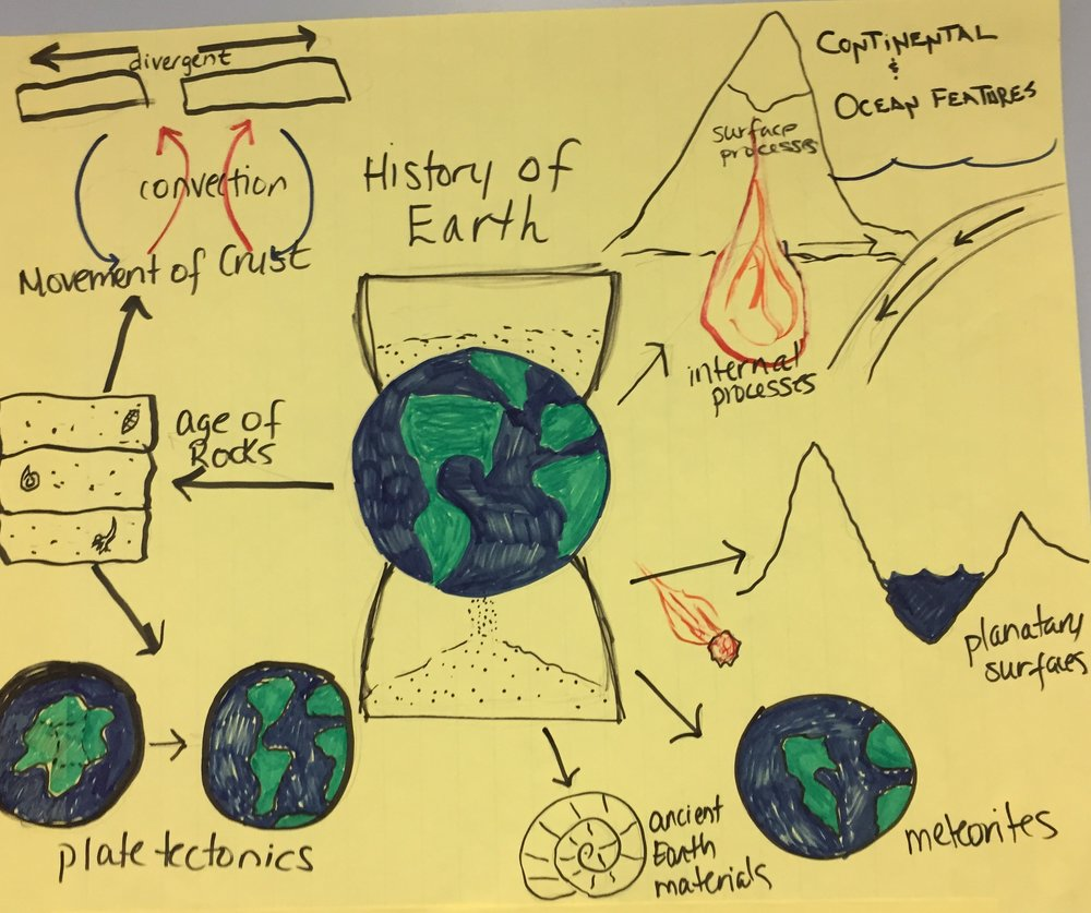 HS History of the Earth.JPG