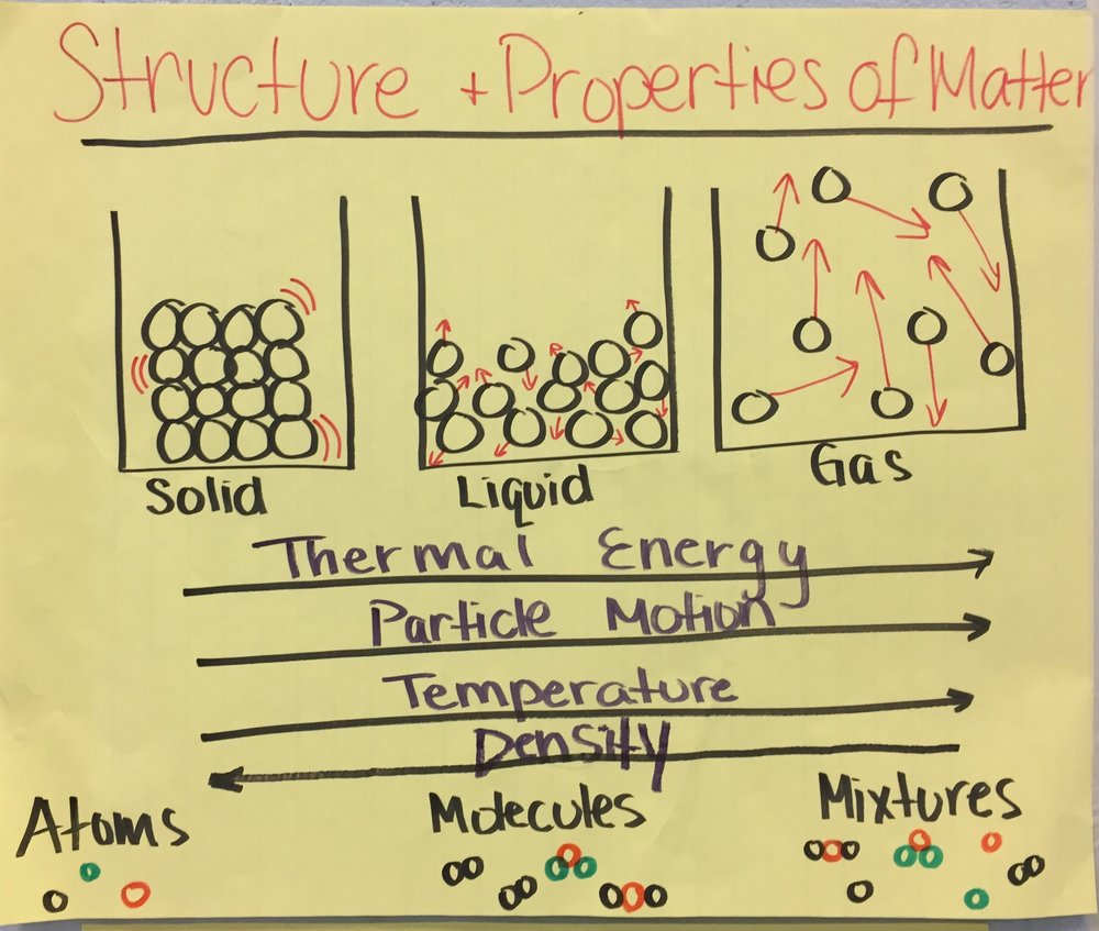 MS Matter Structure and Properties .JPG