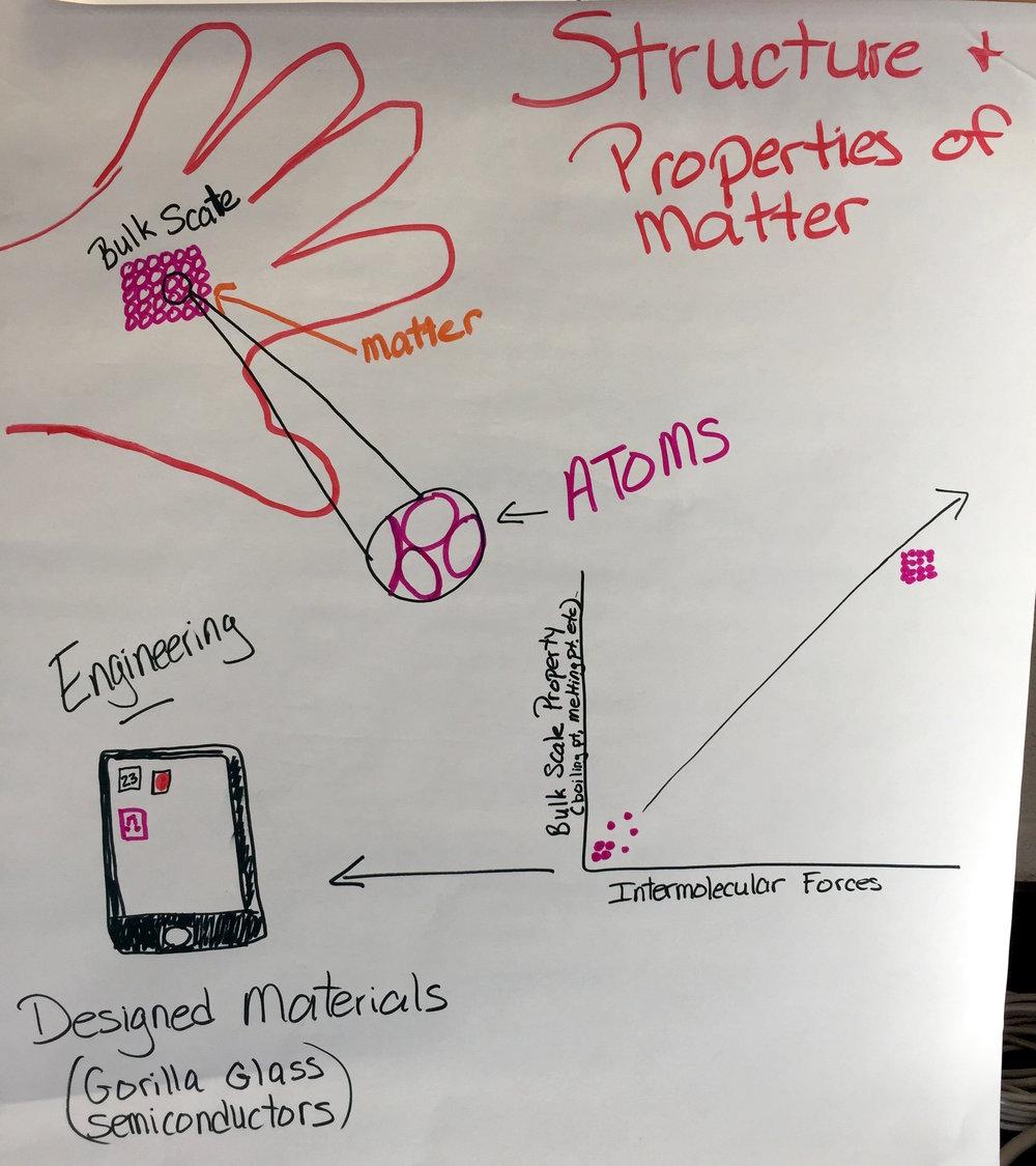 HS Matter Structure Function.JPG