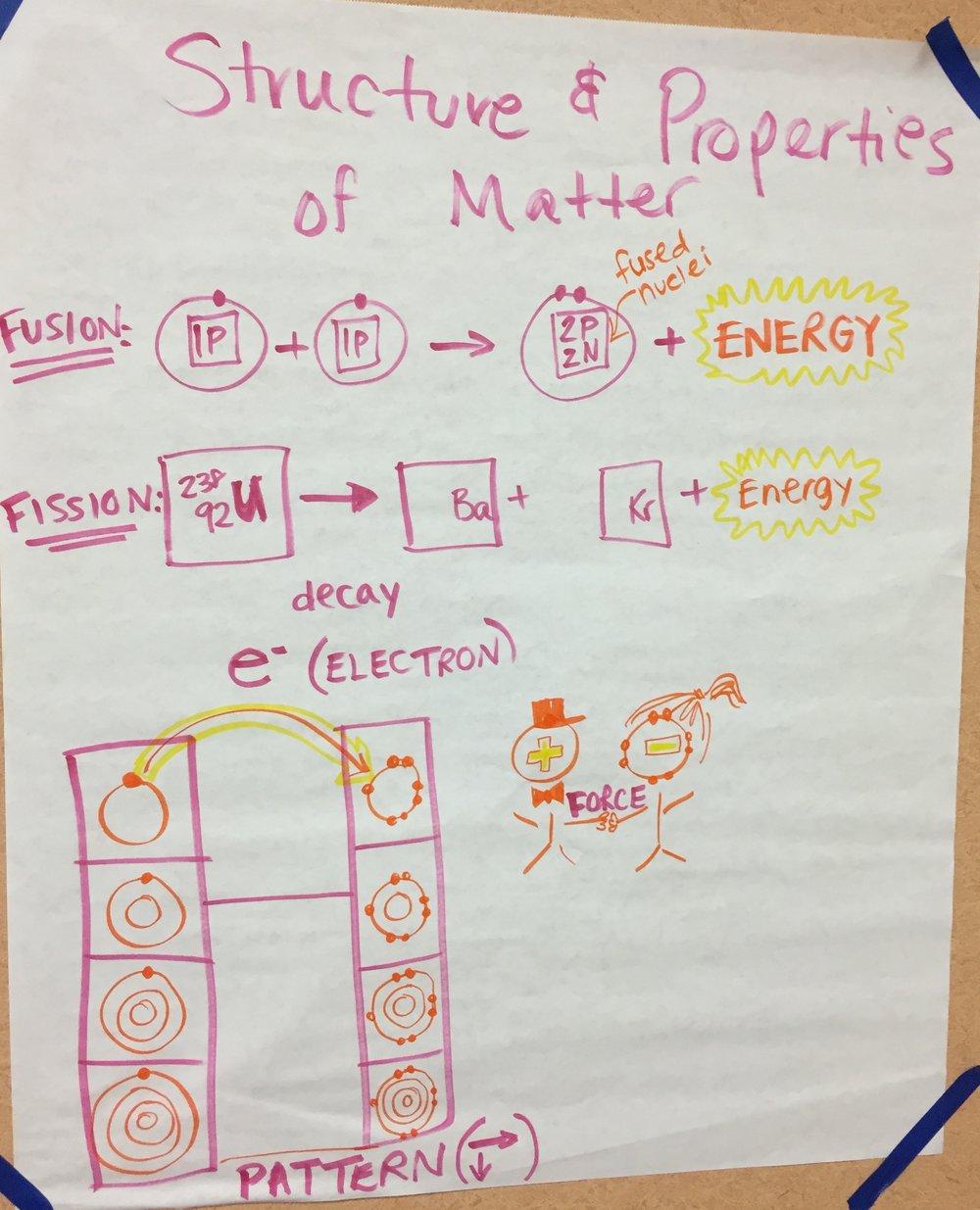 HS Matter Structure and Properties.JPG