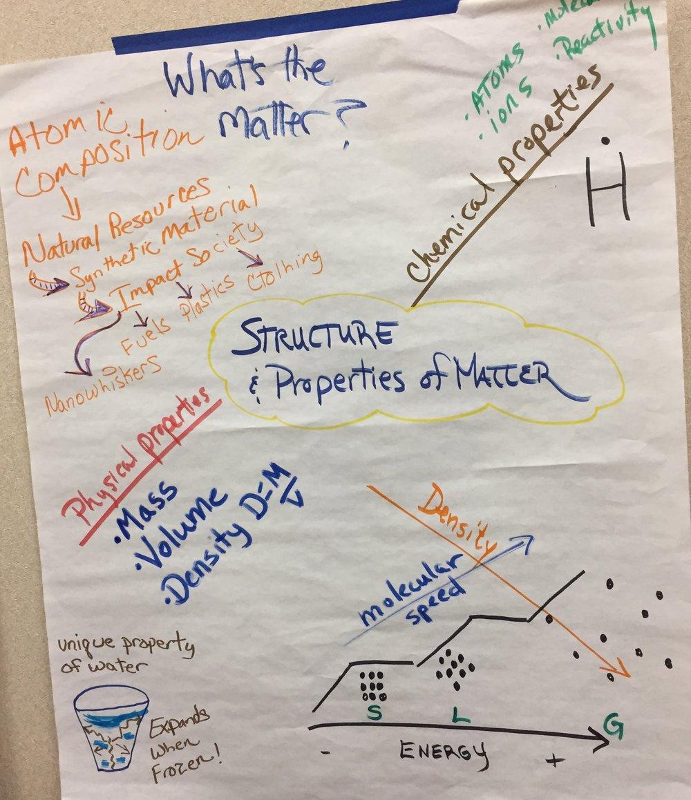 MS Matter Structure properties d.JPG