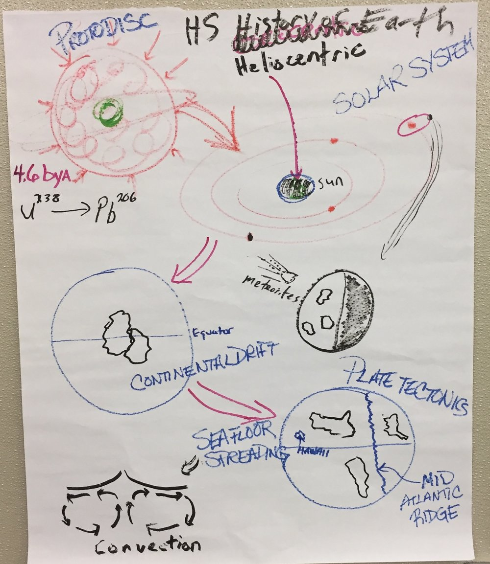 HS History of Earth.JPG