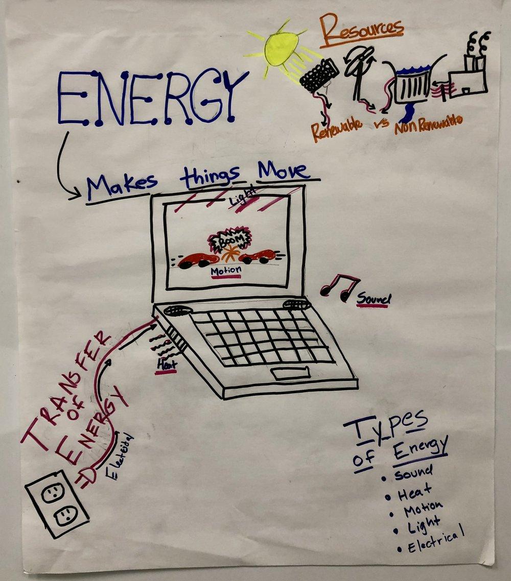 Grade 4 Energy.jpg