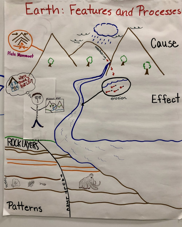 Grade 4 Earth and Processes.jpg