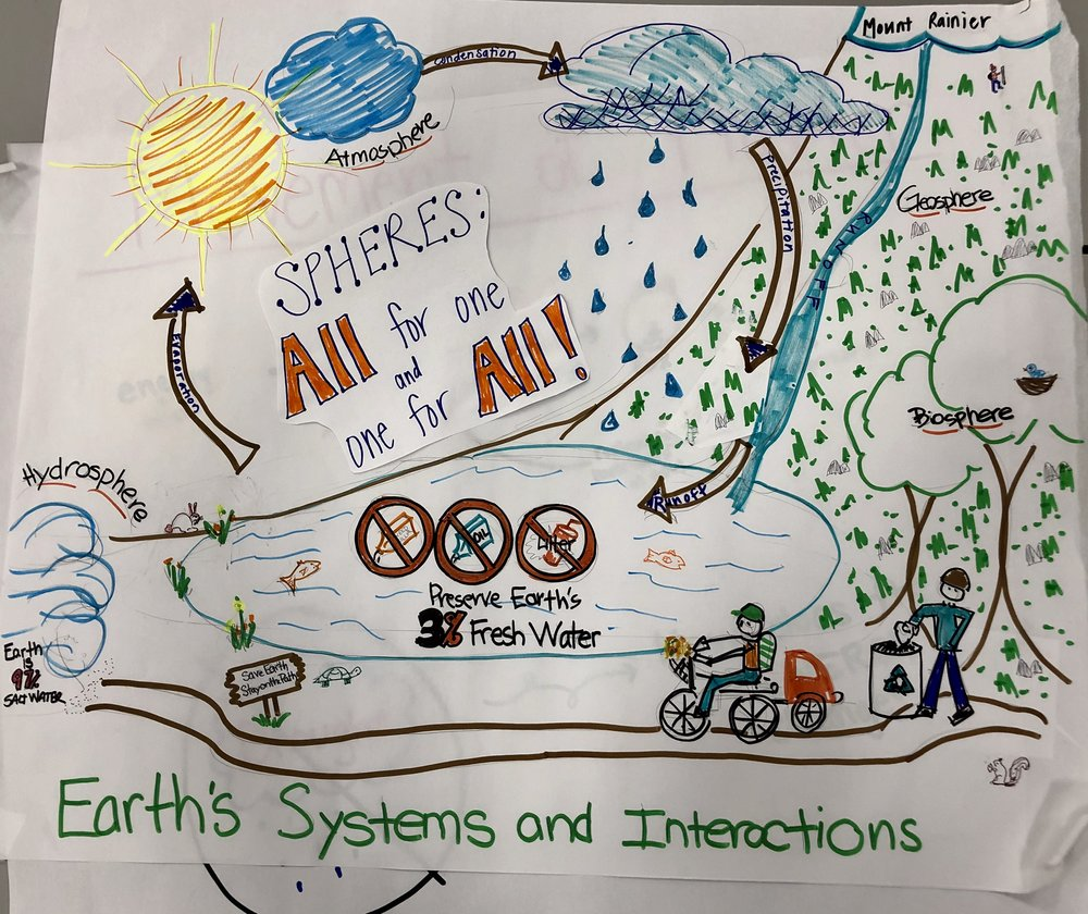 Grade 5 Earth System and Interactions.jpg