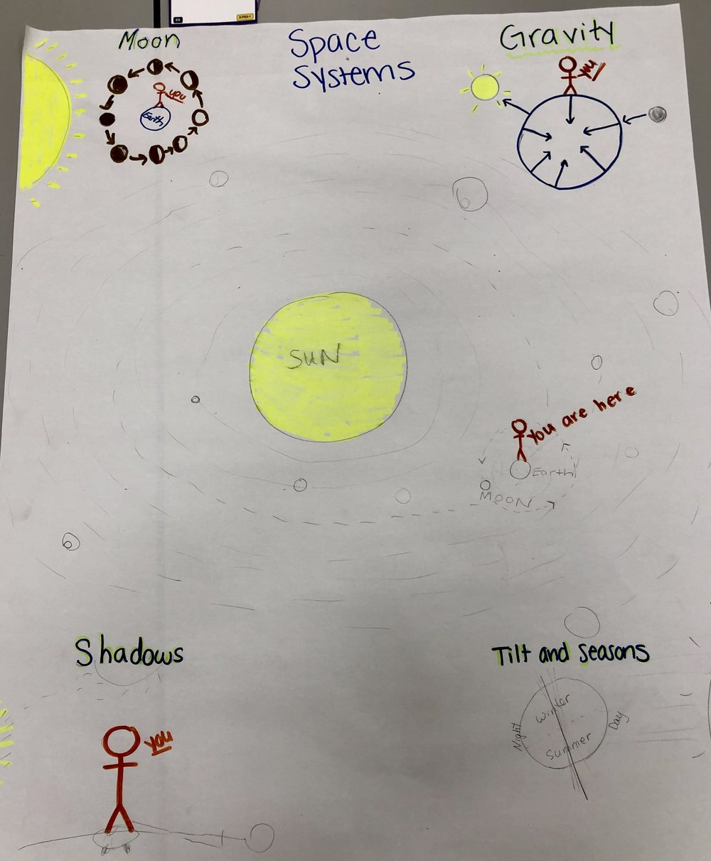 Grade 5 Earth Space and Stars.jpg
