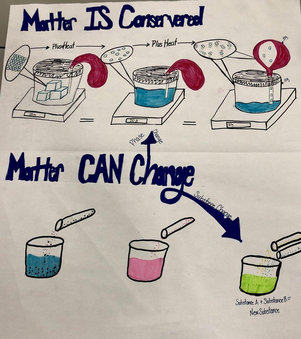 Grade 5 Matter.jpg