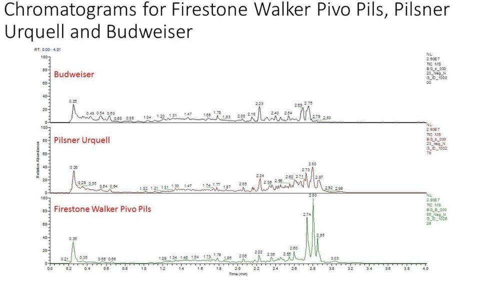 Chromatograms for Firestone Walker Pivo Pils, Pilsner (1)