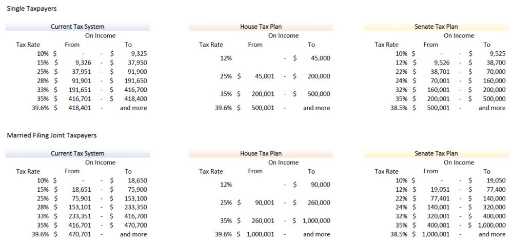 Tax Brackets Comparison.PNG