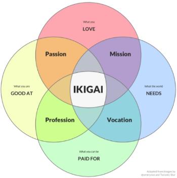 ikogai.PNG