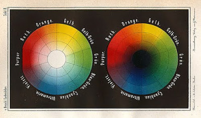 Wilhelm von Bezold's 1874 colour wheel illustrates shades and tints