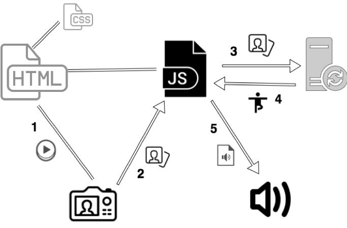 Figur: Teknisk oppbygging av YogAline. En webapp laget med HTML, CSS og JavaScript som er koblet opp med skytjenesten IBM Watson, kamera og mikrofon.