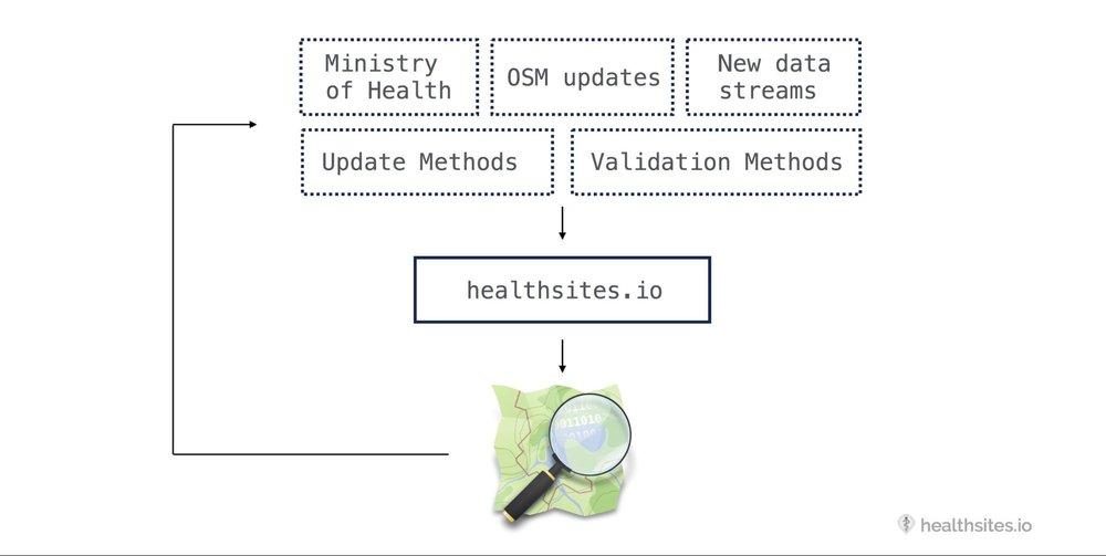 HealthsitesandeHADataCycle