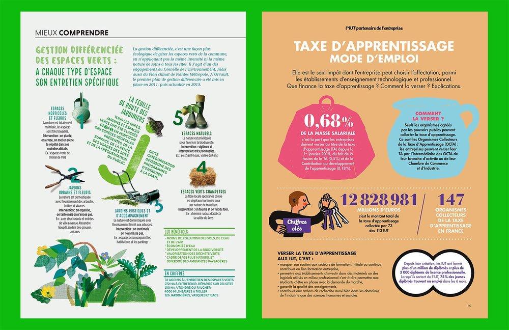 Exemples d'infographies - Magazine Orvault & Co et Magazine des IUT de France