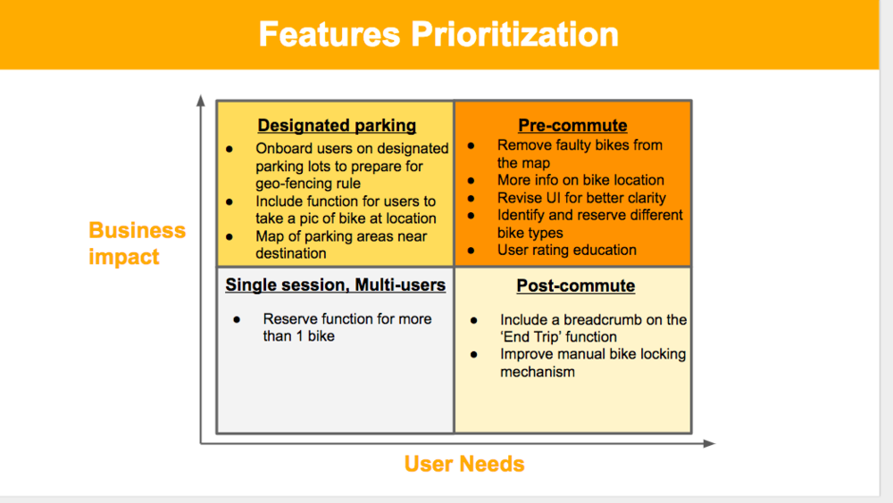 Features prioritization chart we chose to focus on pre-commute, post-commute, and designated parking parts of a user