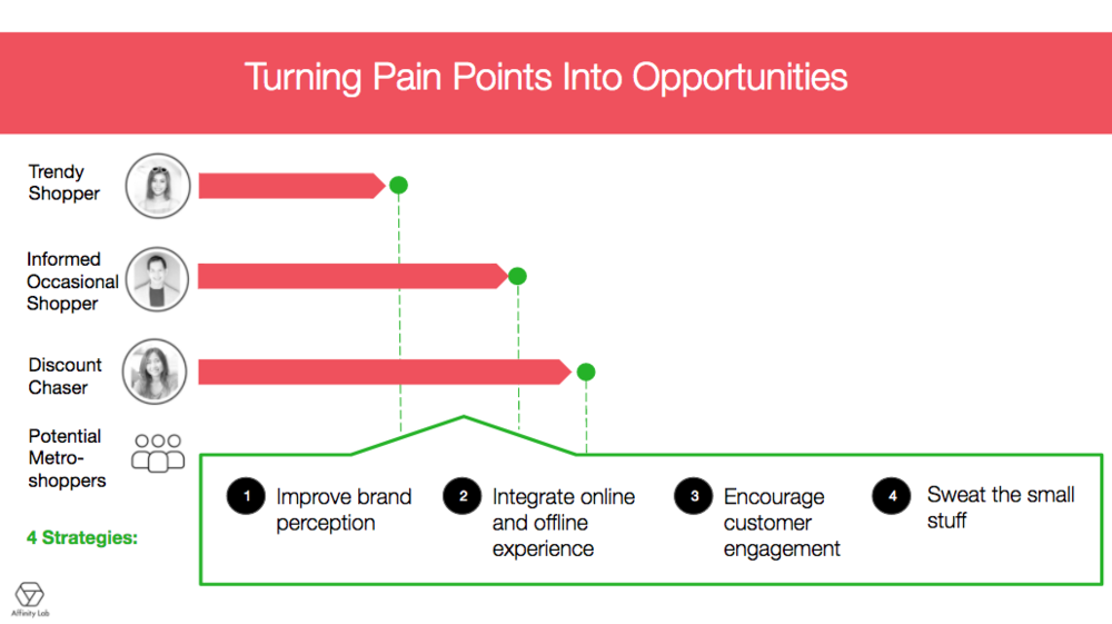 4 key strategies into turning users' pain points into opportunities for Metro