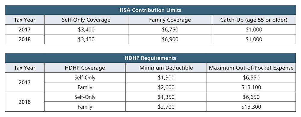 HSA Contribution Limits - MAGI (0418).jpg
