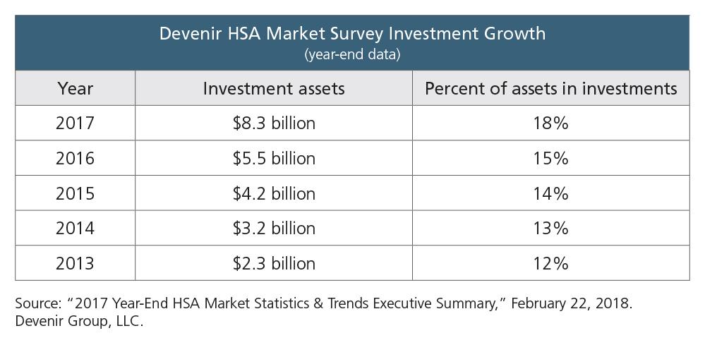 Devenir Investment Growth table.jpg