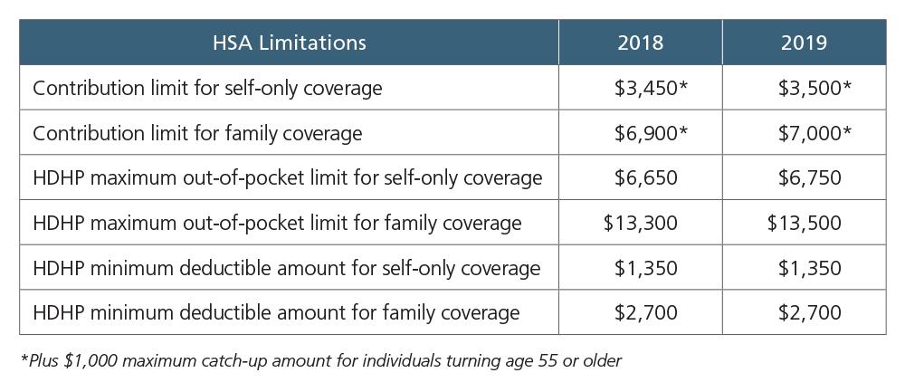 HSA Contribution Limit chart.jpg