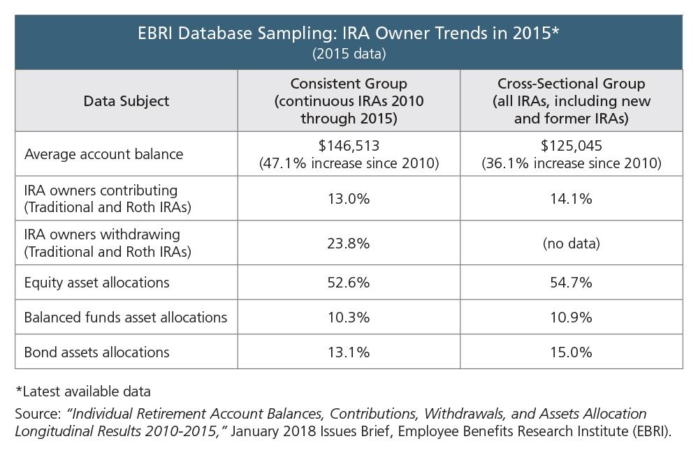 EBRI IRA Owner Trends 2015 table.jpg