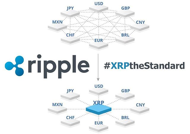 Over 842,000 transactions took place on the XRP Ledger yesterday and the total amount in fees collected was 385 XRP or $300 at the peak price of $0.80! - - The amount of value in #xrp is undeniable, it's only a matter of time now until #xrp is adopted en masse by the financial institutions and the world collectively, real use case, real savings, real problems being solved! - - #xrp #xrapid #payments #americanexpress #santander #kuwaitfinancehouse #mufg #standardchartered #mercuryfx #cambridgeglobalpayments #sbiholdings #moneygram #arringtonxrpcapital #anz #bitcoin #ethereum #vechain #cryptocurrency #cryptopilots #crypto #blockchain #swell #2018 #invest #investment #investing #trading - - www.cryptopilots.com