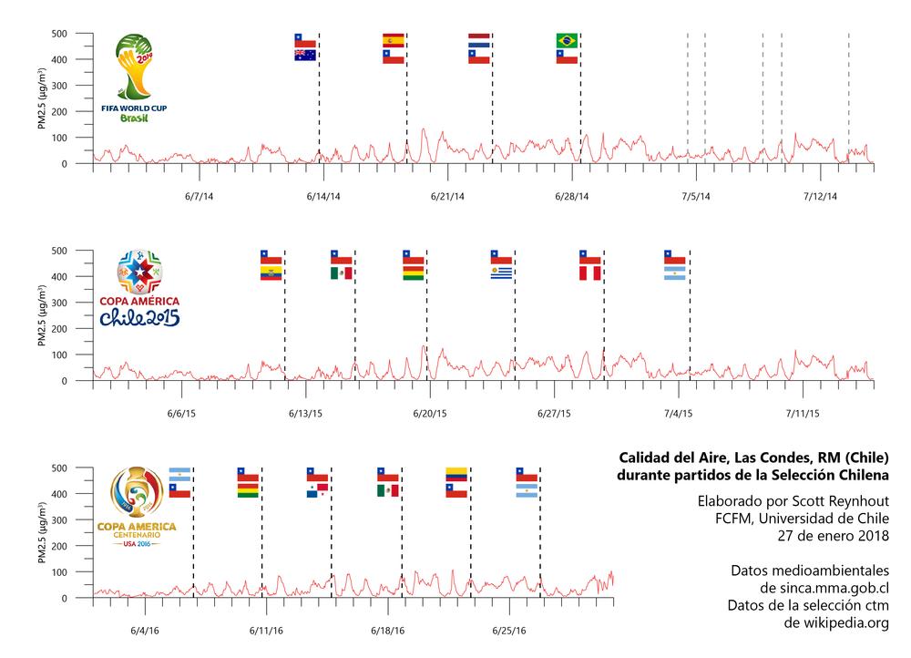 2014-2016 Las Condes.png