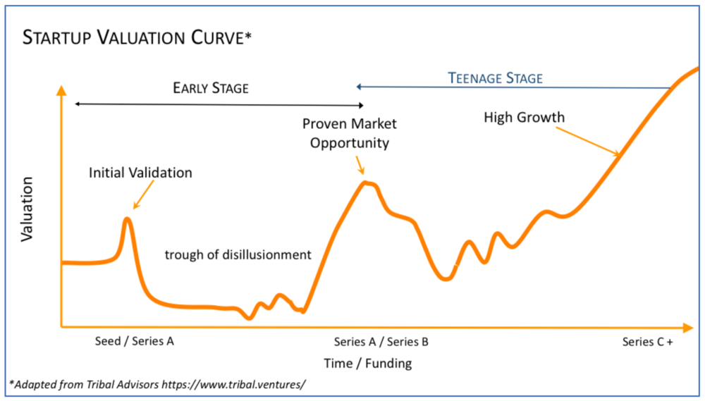 startup valuation curve.PNG