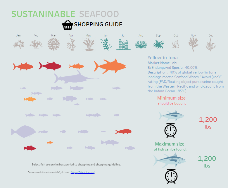 Diagram source:    https://public.tableau.com/profile/siroros.roongdonsai#!/vizhome/SustainableSeafoodShoppingGuide/Dashboard1