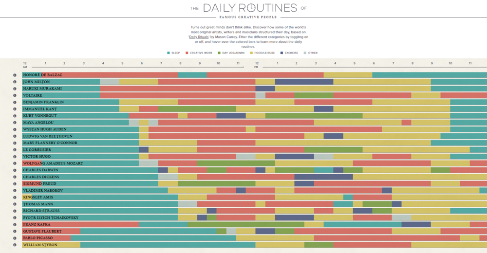 Diagram source:    https://podio.com/site/creative-routines