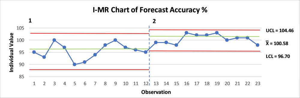 Case Study 2 Chart Part 1.png