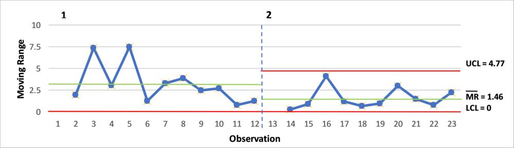 Case Study 2 Chart Part 2.png