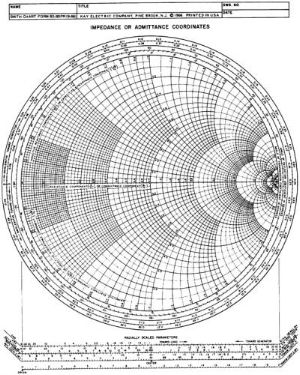 Example of a Smith Chart.