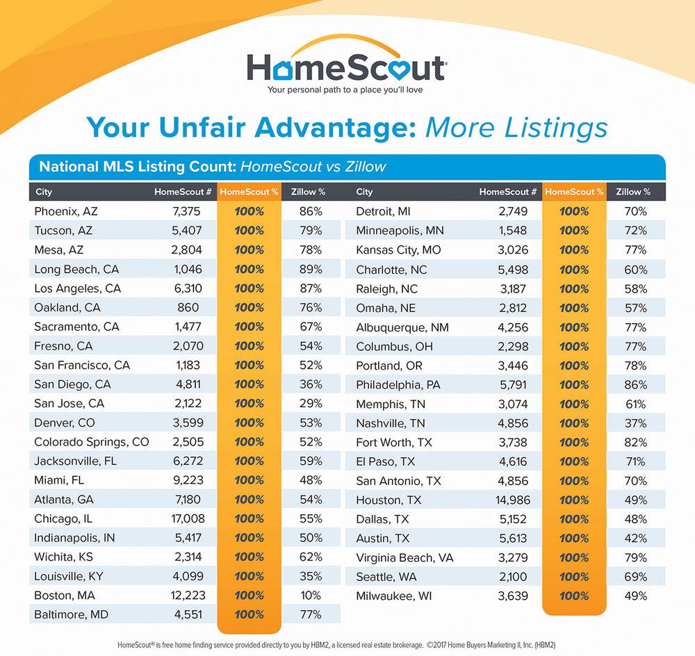 HomeScout - Zillow Comparison Chart - ActOn.jpg