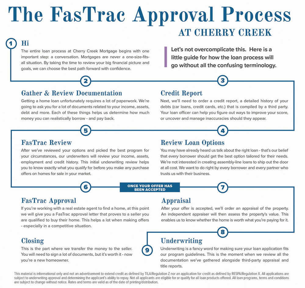 Mortgage Process - FasTrac Process - ActOn.jpg
