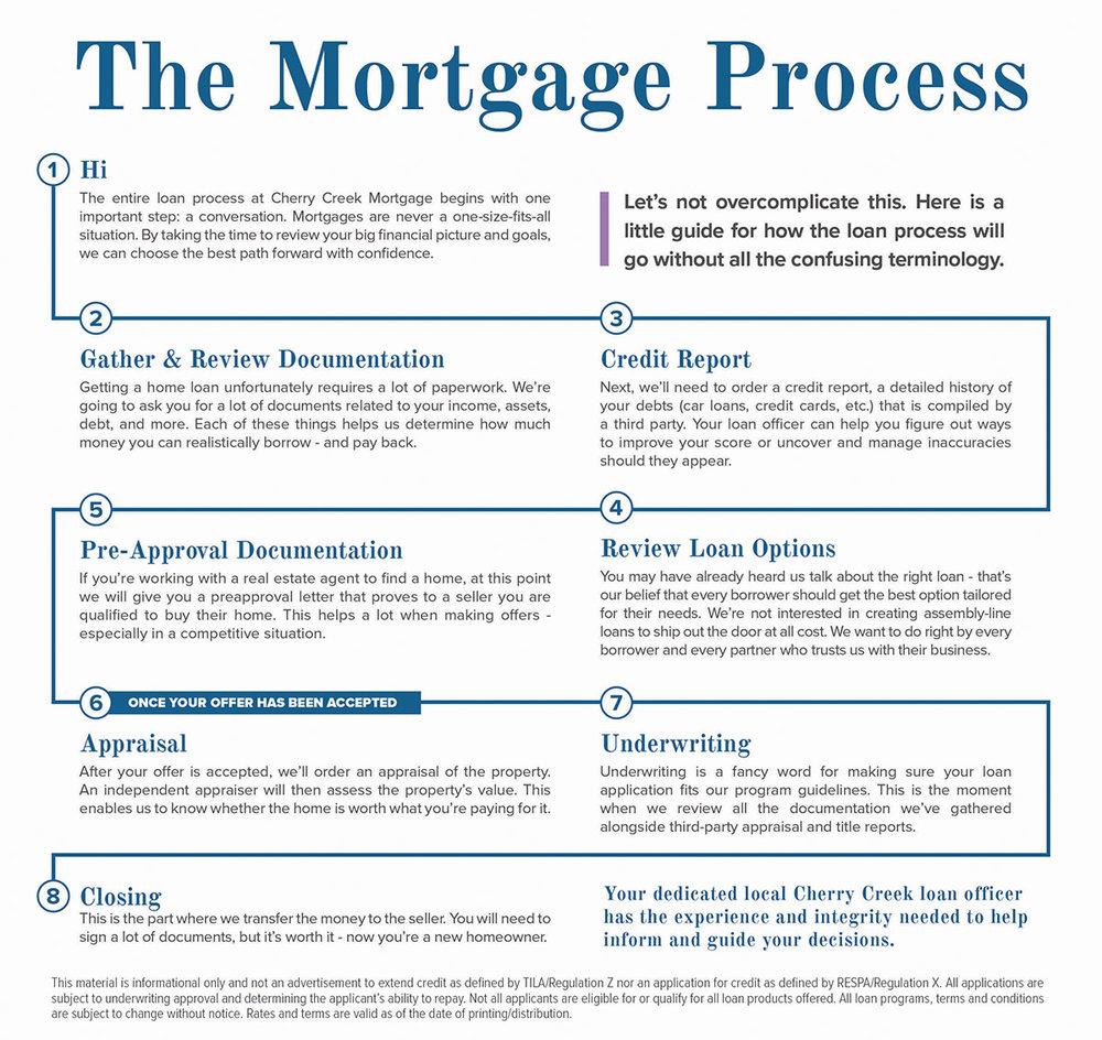 Mortgage Process - Mortgage Process at CCMC- ActOn.jpg