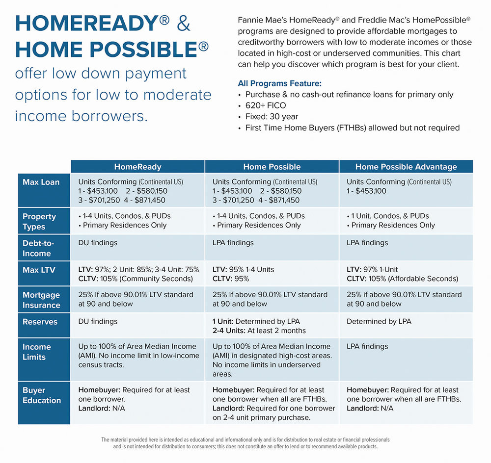 Mortgage Products - Referral Only - HomeReady, Home Possible---ActOn.jpg