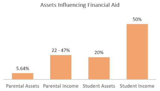 assets-influencing-financial-aid.PNG