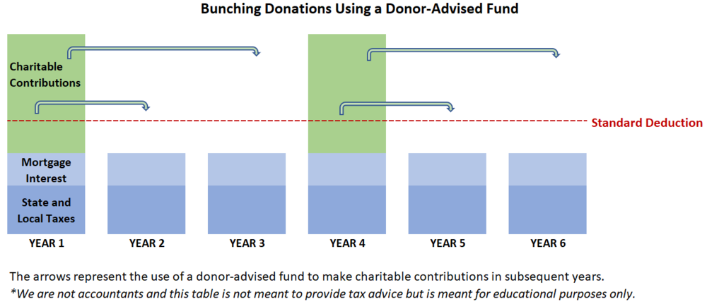 Bunching Charitable Contributions_Donor Advised Fund_Autumn Financial Advisors LLC_Canton MI.png