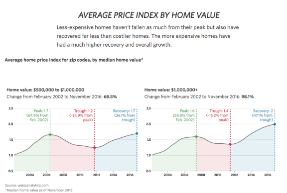 Above, you'll see how much home prices fell from the peak in 2005/2006. Home prices fell about 25% from homes ranging $500,000 to $1,000,000. Home prices for homes above $1,000,000 fell roughly 15% to 20%.   Fortunately home prices should not fall this drastically in our next recession due to the content (in the photos) as shown below from NAR.   Also I spoke to a Senior Economist from NAR, he predicts home prices will fall about 5-6% in the next recession.