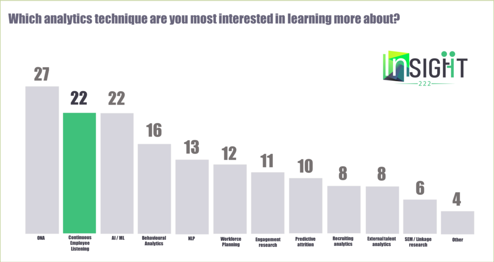 Figure 1   : Continuous listening is a topic du jour for people analytics and senior HR leaders