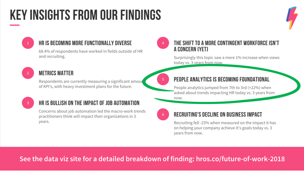 Figure 1   : Key insights from #HROS Future of Work Survey (Source: HR Open Source)