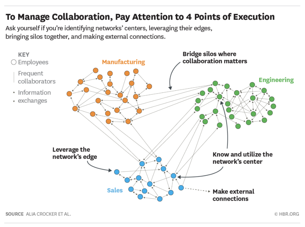 FIGURE 3:    TO MANAGE COLLABORATION, PAY ATTENTION TO FOUR POINTS OF EXECUTION (SOURCE: HARVARD BUSINESS REVIEW, ALIA CROCKER, ROB CROSS AND HEIDI K. GARDNER)