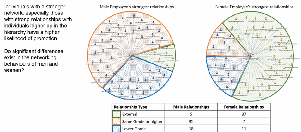 FIGURE 2   : SIGNIFICANT GENDER DIFFERENCES IN NETWORKING BEHAVIOUR (SOURCE: TRUSTSPHERE)